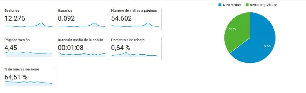 Datos Google Analytics Planeta Rivas