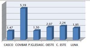 Total de hurtos por cada mil habitantes en Rivas en 2016