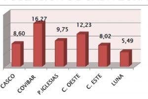 Total de robos por cada mil habitantes en Rivas por barrios
