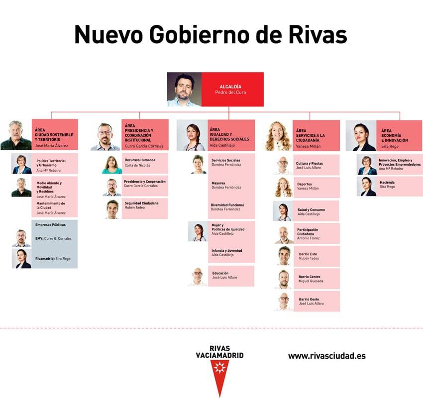Nuevo gobierno de Rivas: organigrama