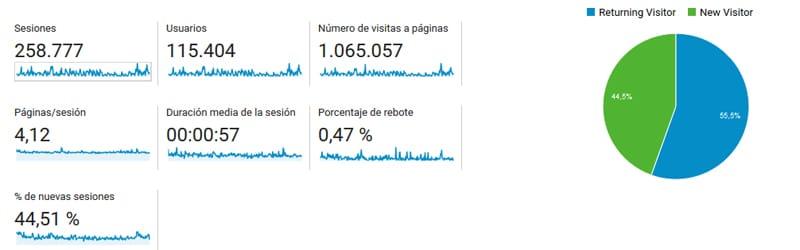 Google Analytics hasta el 11 de octubre