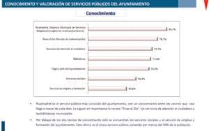 Encuesta servicios públicos Rivas