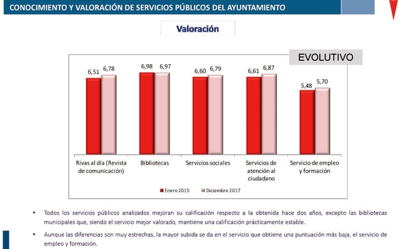 Servicio público valoración