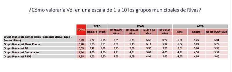 Encuesta Rivas partidos políticos