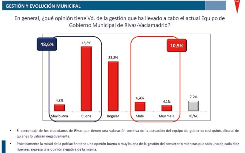 Encuesta Rivas gestión municipal