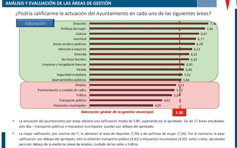 Gestión gobierno municipal Rivas