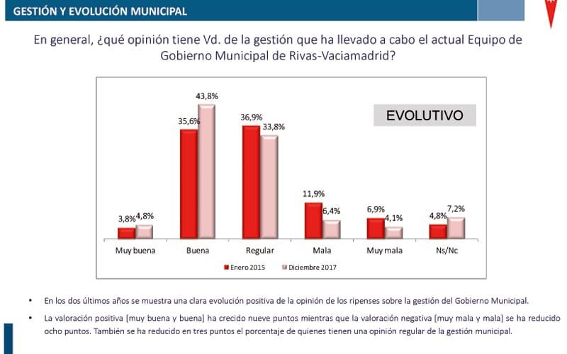 Encuesta gestión municipal Rivas