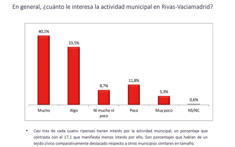Interés gestión municipal Rivas encuesta