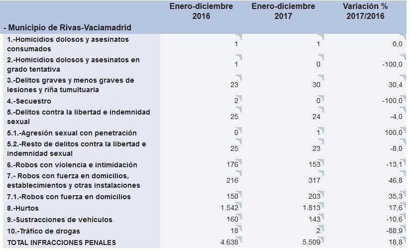 Criminalidad en Rivas Vaciamadrid: variación 2016-2017