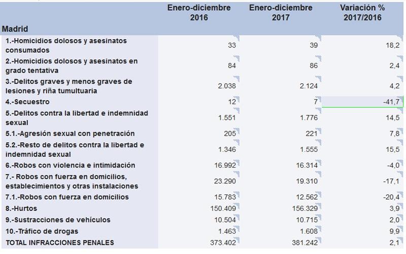 Delitos en la Comunidad de Madrid en 2017