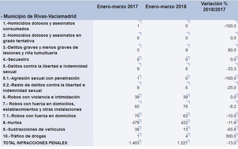 Criminalidad en Rivas de enero a marzo de 2018