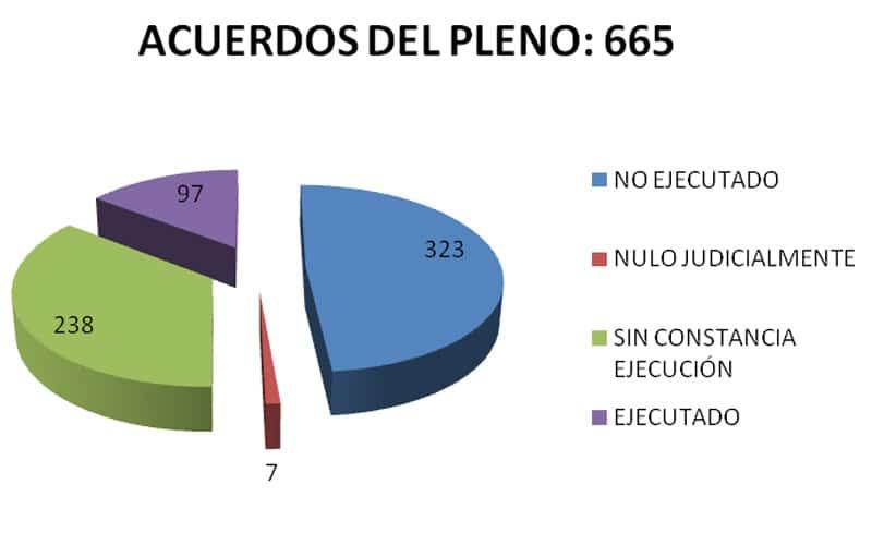 Acuerdos adoptados en el Pleno