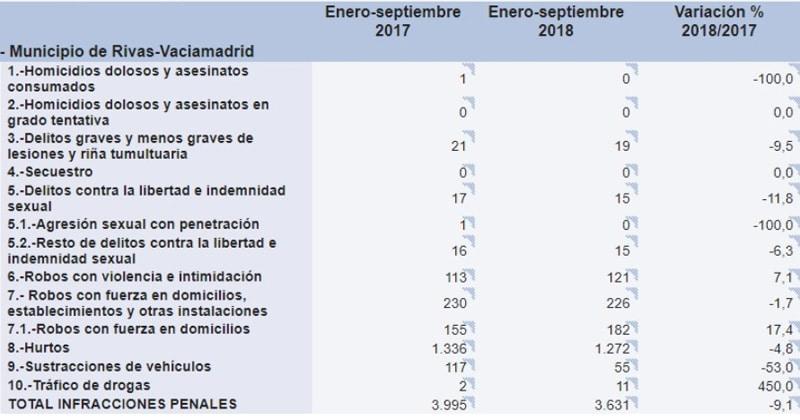 Delincuencia en Rivas entre enero y septiembre de 2018