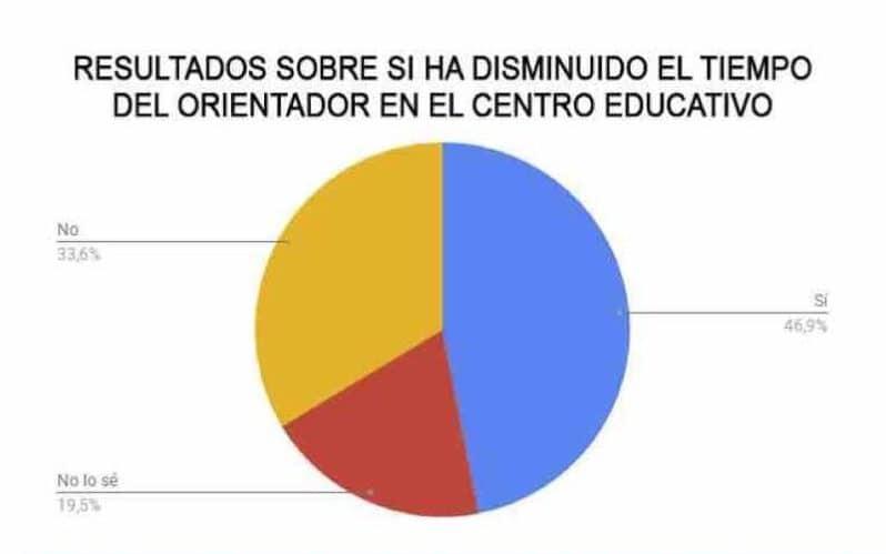 SuresTEA denuncia la falta de orientadores en los centros educativos