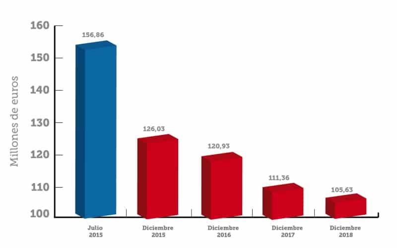 Evolución de la deuda Arganda del Rey. Gráfico facilitado por el Ayuntamiento