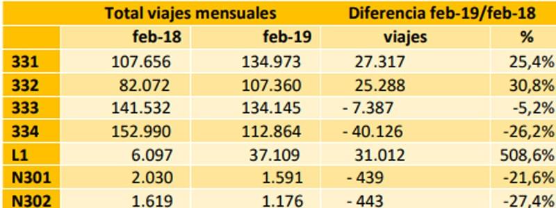 Datos de la reordenación de las líneas de autobuses de Rivas