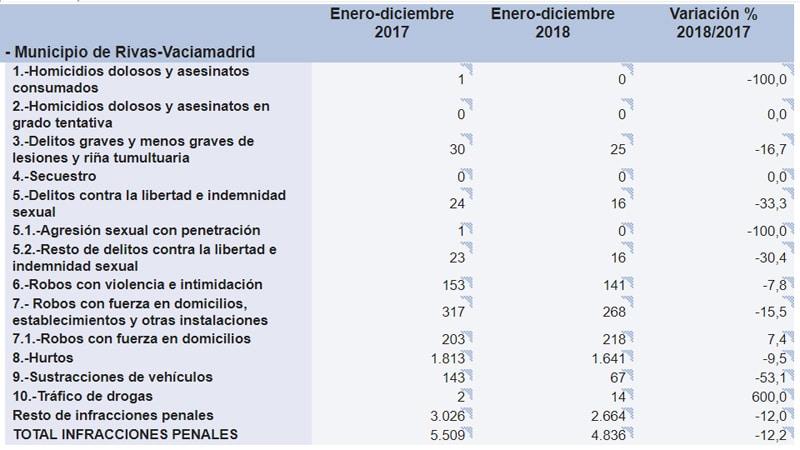 Estadísticas de delincuencia en Rivas 2018