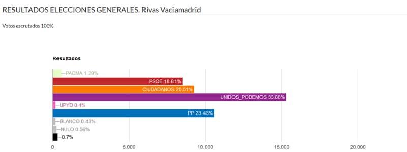 Resultados elecciones generales 2016 Rivas