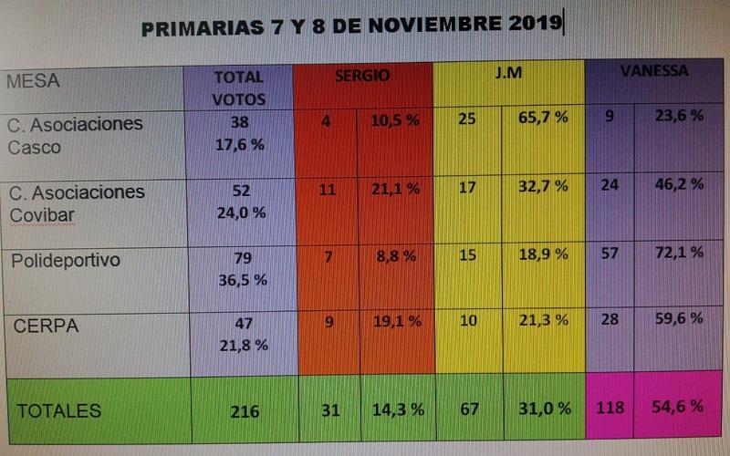 Resumen de los resultados de las primarias de Podemos Rivas