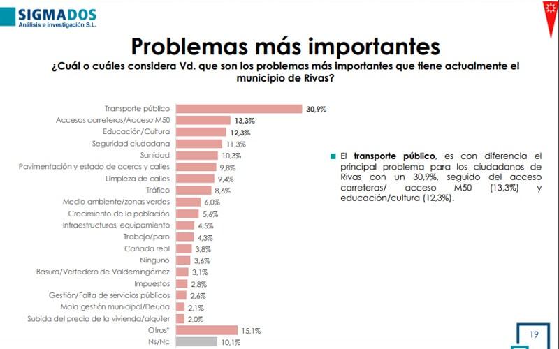 El transporte, la falta de conexión con la M-50 y la educación, principales problemas de Rivas, según una encuesta municipal