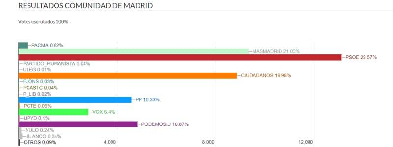 El PSOE, partido más votado en las elecciones autonómicas y europeas en Rivas