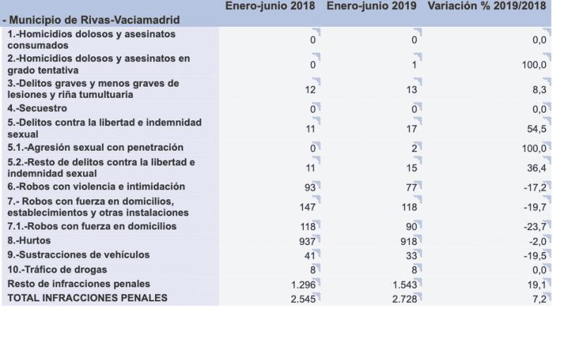 Balance de criminalidad hasta junio: aumentan los delitos sexuales y baja el número de robos en Rivas