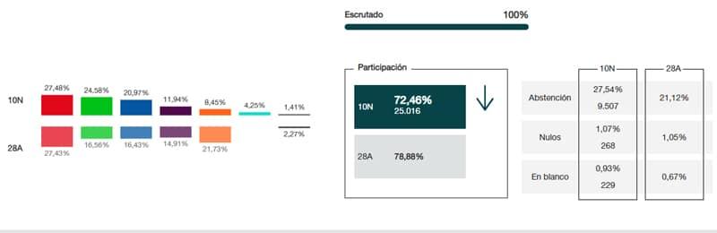 El PSOE vence en Arganda y Vox multiplica sus apoyos