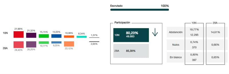EL PSOE gana en Rivas el 10-N, seguido de Unidas Podemos; Vox, tercera fuerza