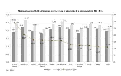 Rivas, entre los municipios donde más ha crecido la desigualdad social