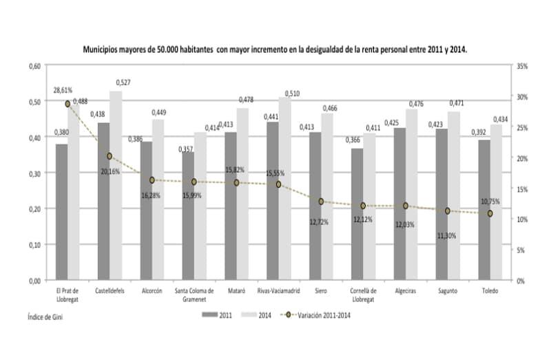 Municipios en los que más ha crecido la desigualdad en los años 2011 y 2014