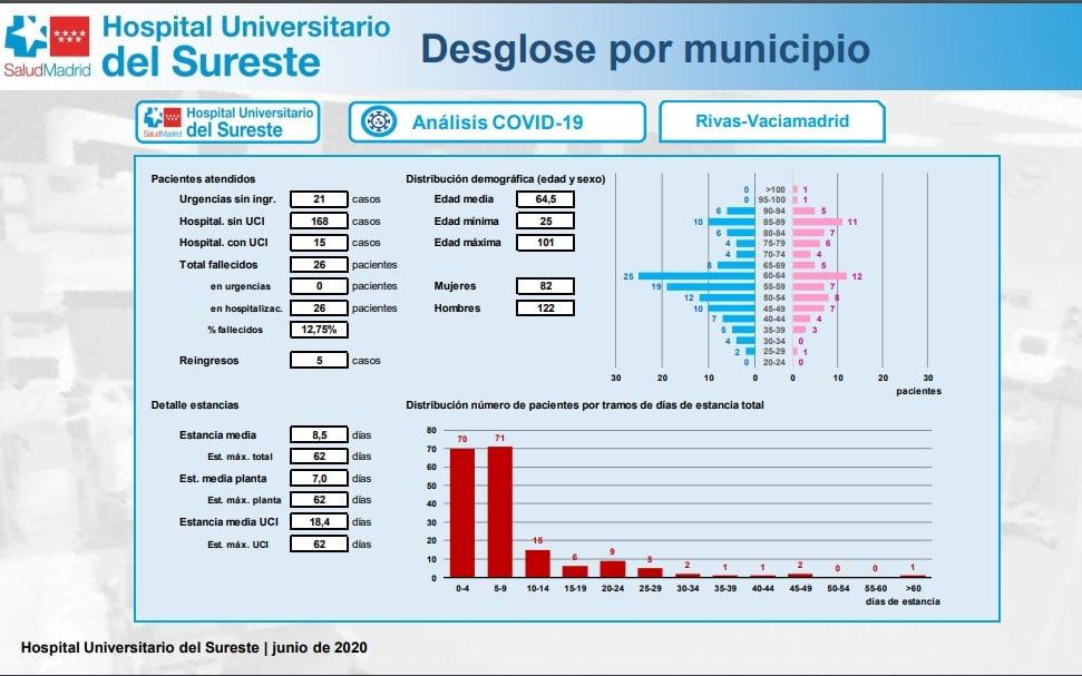 Datos de la Covid en Rivas Vaciamadrid