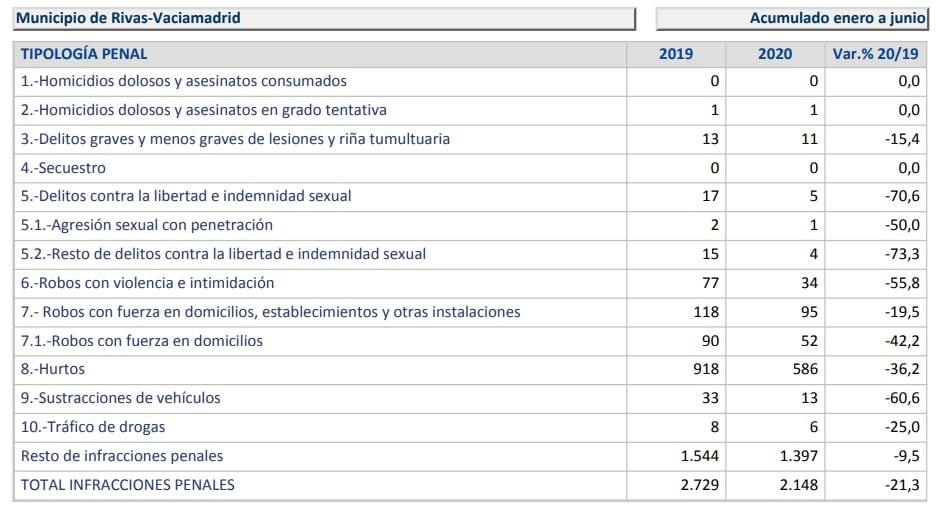La delincuencia bajó en Rivas un 20,3% en el segundo trimestre de 2020