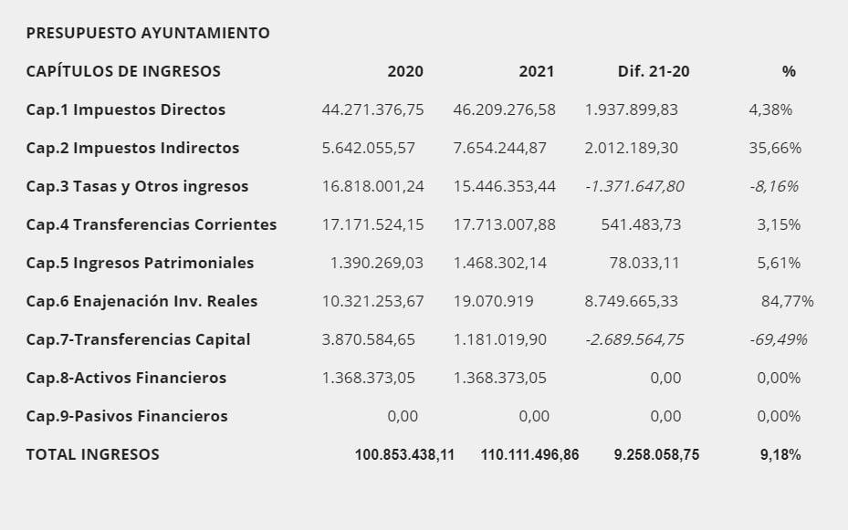 Ingresos previstos por el Ayuntamiento de Rivas Vaciamadrid para 2021