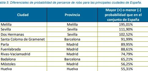 Ciudades españolas con mayor probabilidad de sufrir percances de robo en vehículos