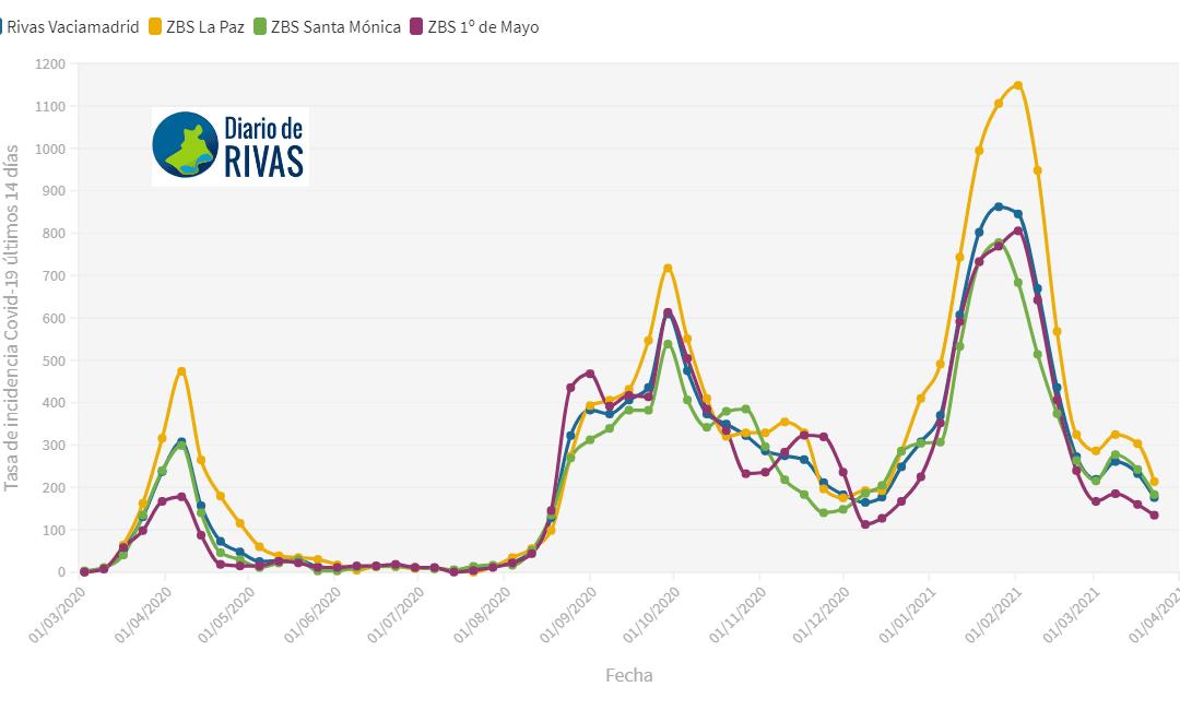Los contagios de Covid siguen bajando en Rivas: la incidencia se sitúa en 175,84