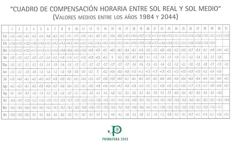 Tabla de compensación horaria para la interpretación del reloj de sol del parque de Asturias de Rivas Vaciamadrid