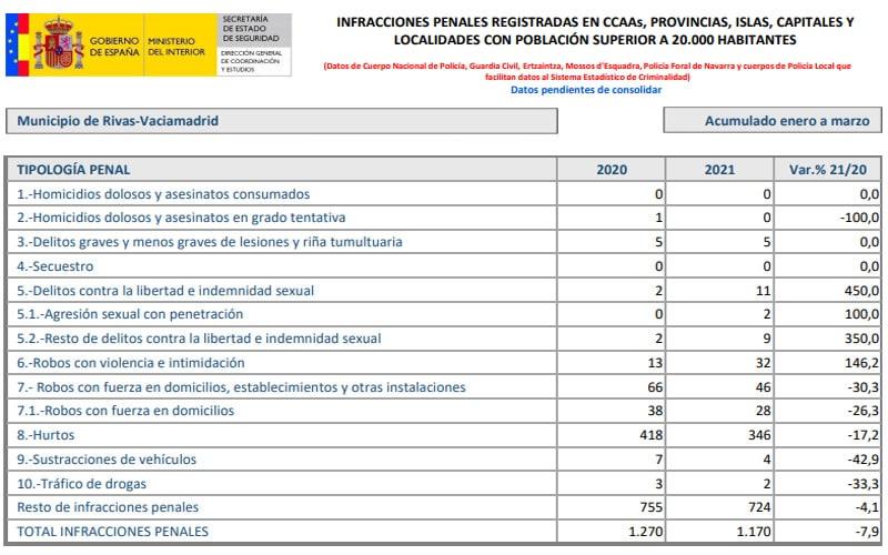 La criminalidad en Rivas desciende un 7,9% en el primer trimestre de 2021: bajan los robos, hurtos, sustracciones de vehículos y tráfico de drogas, pero crecen los delitos sexuales y los robos con violencia
