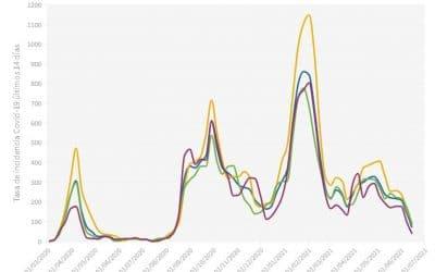 La incidencia de Covid en Rivas Vaciamadrid se reduce a la mitad en la última semana