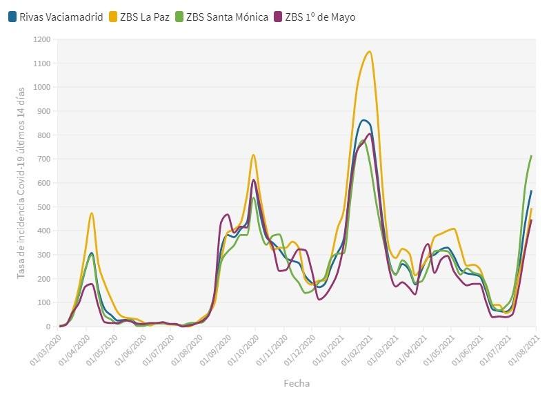 La quinta ola sigue creciendo en Rivas: la incidencia acumulada de Covid-19 aumenta otro 32% y supera los 700 puntos en Santa Mónica