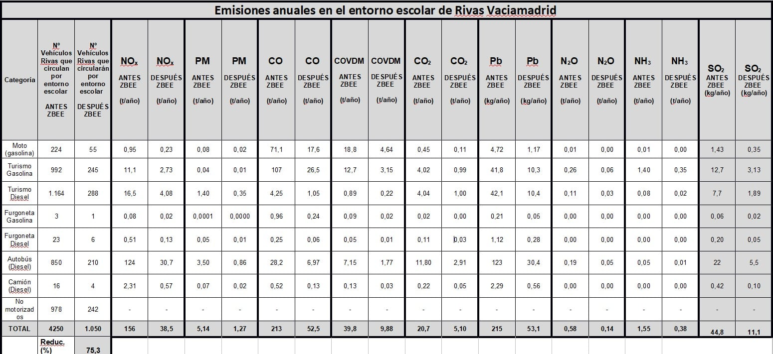 Emisiones anuales en los entornos de los centros de Rivas Vaciamadrid